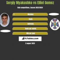 Sergiy Myakushko vs Elliot Gomez h2h player stats
