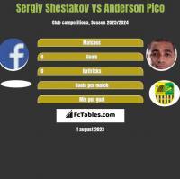 Sergiy Shestakov vs Anderson Pico h2h player stats