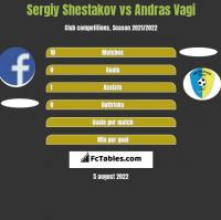 Sergiy Shestakov vs Andras Vagi h2h player stats