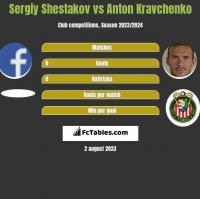 Sergiy Shestakov vs Anton Kravchenko h2h player stats