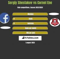Sergiy Shestakov vs Cornel Ene h2h player stats
