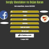 Sergiy Shestakov vs Dejan Karan h2h player stats
