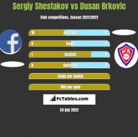 Sergiy Shestakov vs Dusan Brkovic h2h player stats
