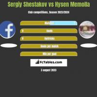 Sergiy Shestakov vs Hysen Memolla h2h player stats