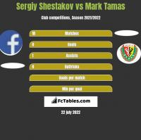 Sergiy Shestakov vs Mark Tamas h2h player stats