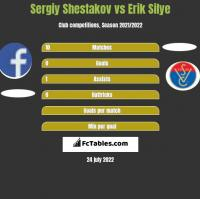 Sergiy Shestakov vs Erik Silye h2h player stats
