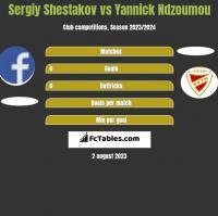 Sergiy Shestakov vs Yannick Ndzoumou h2h player stats