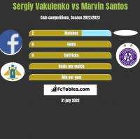 Sergiy Vakulenko vs Marvin Santos h2h player stats