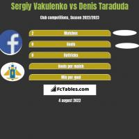 Sergiy Vakulenko vs Denis Taraduda h2h player stats