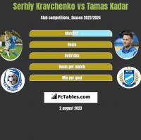 Serhiy Kravchenko vs Tamas Kadar h2h player stats