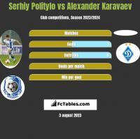 Serhij Polityło vs Ołeksandr Karawajew h2h player stats