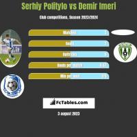 Serhiy Politylo vs Demir Imeri h2h player stats