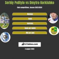 Serhiy Politylo vs Dmytro Korkishko h2h player stats