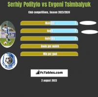 Serhiy Politylo vs Evgeni Tsimbalyuk h2h player stats