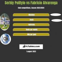 Serhij Polityło vs Fabricio Alvarenga h2h player stats