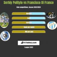 Serhiy Politylo vs Francisco Di Franco h2h player stats