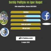 Serhiy Politylo vs Igor Kogut h2h player stats