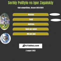 Serhij Polityło vs Igor Zagalskiy h2h player stats