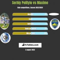 Serhij Polityło vs Maxime h2h player stats
