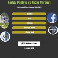 Serhij Polityło vs Nazar Verbnyi h2h player stats