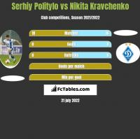 Serhiy Politylo vs Nikita Kravchenko h2h player stats