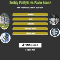 Serhiy Politylo vs Pavlo Ksenz h2h player stats