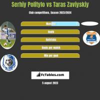 Serhiy Politylo vs Taras Zaviyskiy h2h player stats