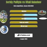 Serhij Polityło vs Vitali Balashov h2h player stats