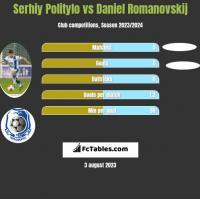 Serhij Polityło vs Daniel Romanovskij h2h player stats