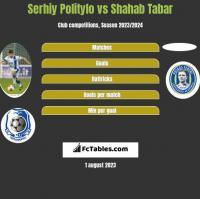 Serhiy Politylo vs Shahab Tabar h2h player stats