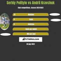 Serhij Polityło vs Andrii Kravchuk h2h player stats