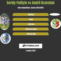 Serhiy Politylo vs Andrii Kravchuk h2h player stats