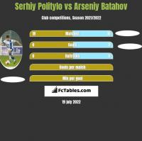 Serhiy Politylo vs Arseniy Batahov h2h player stats