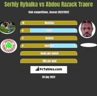 Serhiy Rybalka vs Abdou Razack Traore h2h player stats
