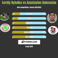 Serhiy Rybalka vs Anastasios Bakesetas h2h player stats