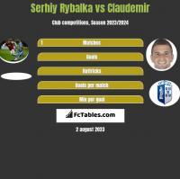 Serhiy Rybalka vs Claudemir h2h player stats