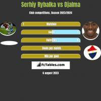 Serhiy Rybalka vs Djalma h2h player stats