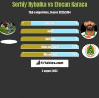 Serhiy Rybalka vs Efecan Karaca h2h player stats