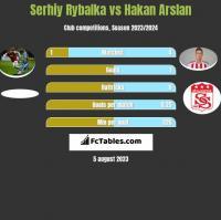 Serhiy Rybalka vs Hakan Arslan h2h player stats