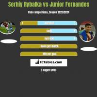 Serhiy Rybalka vs Junior Fernandes h2h player stats