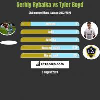 Serhij Rybałka vs Tyler Boyd h2h player stats