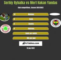 Serhiy Rybalka vs Mert Hakan Yandas h2h player stats