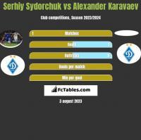Serhij Sydorczuk vs Ołeksandr Karawajew h2h player stats