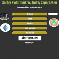 Serhiy Sydorchuk vs Andriy Zaporozhan h2h player stats
