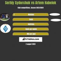 Serhij Sydorczuk vs Artem Habelok h2h player stats