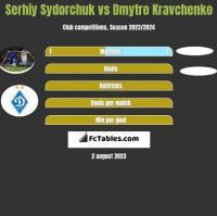 Serhij Sydorczuk vs Dmytro Kravchenko h2h player stats