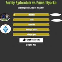 Serhij Sydorczuk vs Ernest Nyarko h2h player stats