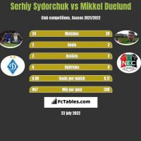 Serhiy Sydorchuk vs Mikkel Duelund h2h player stats