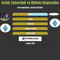 Serhiy Sydorchuk vs Mykola Shaparenko h2h player stats