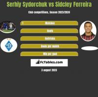 Serhij Sydorczuk vs Sidcley Ferreira h2h player stats